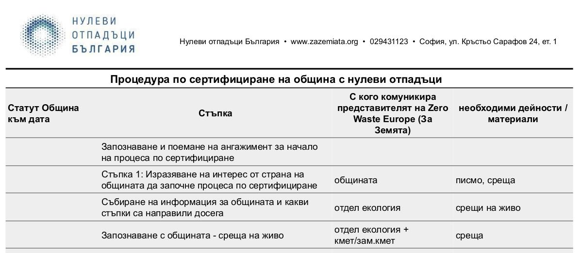 Стъпки от процедурата по сертифициране на общини с нулеви отпадъци