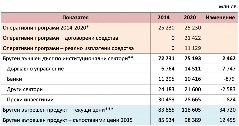 Таблица с обществените средства, основни показатели за програмен период 2014 – 2020 година