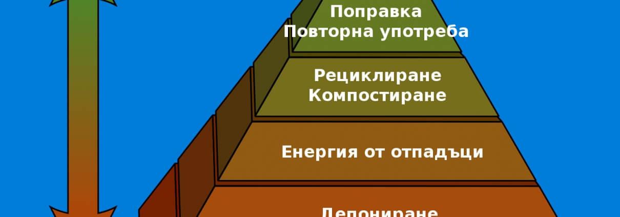 Йерархия за управление на отпадъците на Европейския съюз