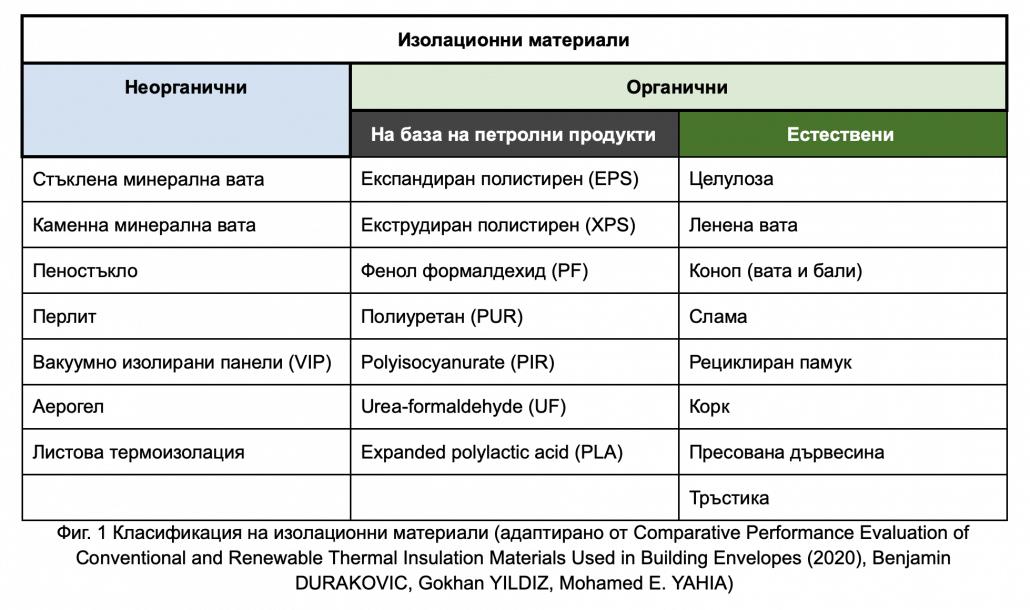 таблица с изолации